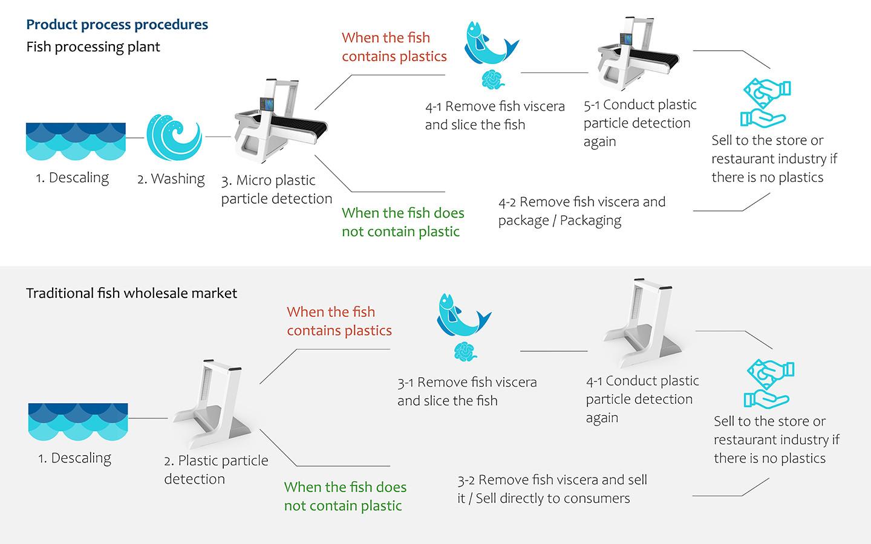 S.F.P.D. Micro plastics detect
