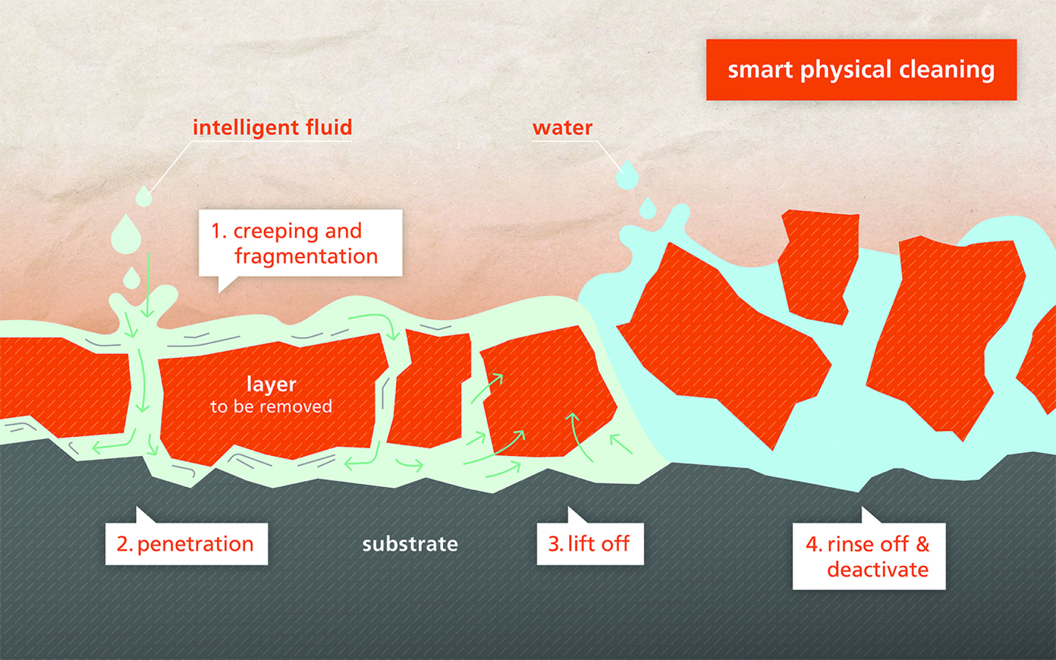 intelligent fluids - SmartChem