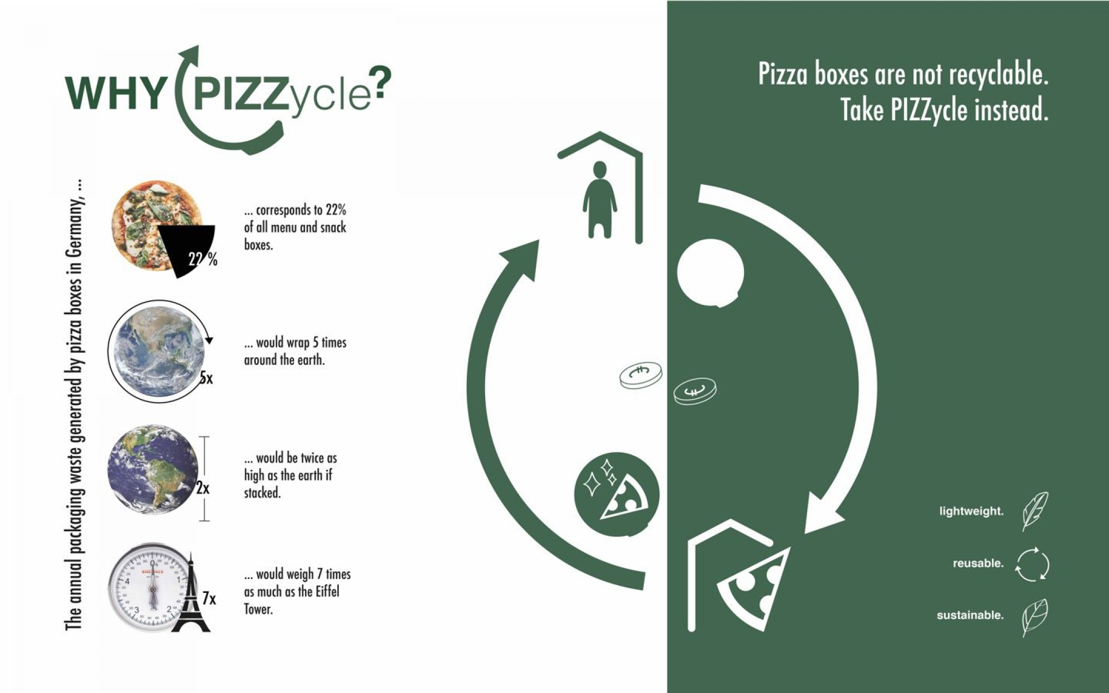 PIZZZycle