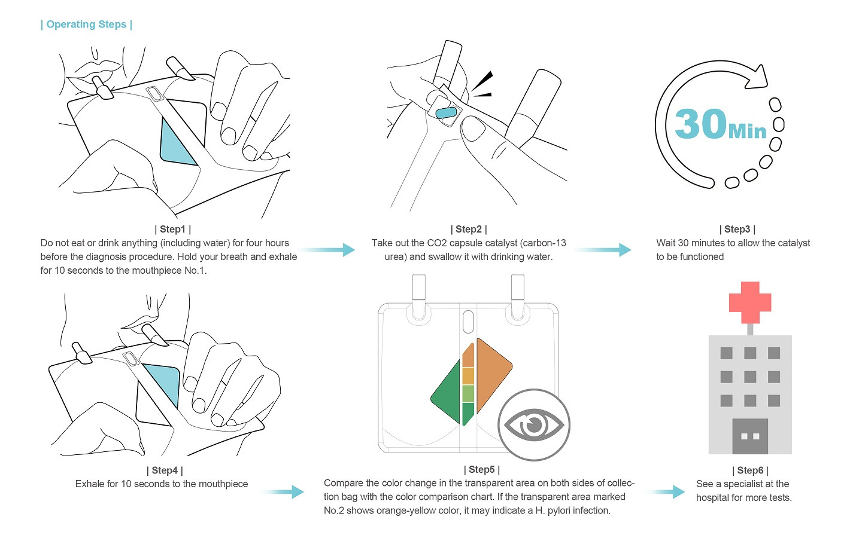 H. pylori personal test kit
